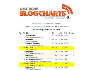 deutscheblogcharts.de